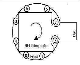 hei wires and fireing order source