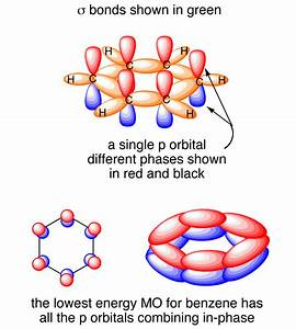 Bonding Orbitals In Benzene