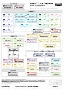 Pmbok U00ae Guide Processes Flow  U2013 6th Edition  Simplified