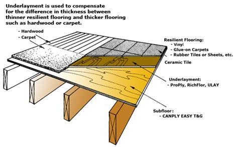 Vinyl Flooring Underlayment Plywood by Underlayment Diagram