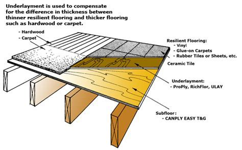 Underlayment Diagram