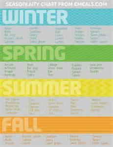 Seasonal Fruits and Vegetables Chart