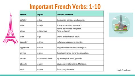 Important and Frequent French Verbs: 1-10 - Simple-French