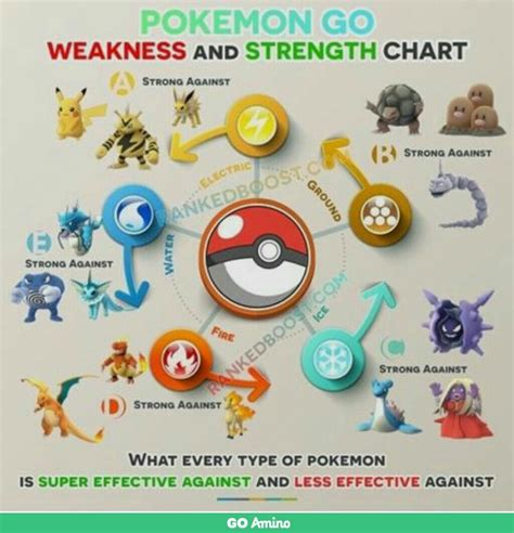This Helped Me So Much In Pokemon Go Pokemon Pinterest
