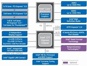 Breve Confronto Tra I Chipset Z77  Z75 E H77 Di Intel