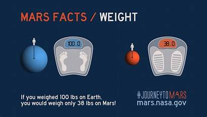 Mars Facts Nasa Animated Weight Fun Quick