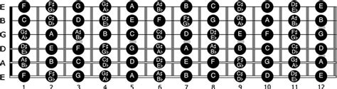 Barre Guitar Chords You Must Know Truefire