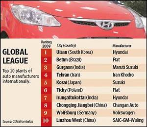 Indian auto plants in world Top 10 Livemint