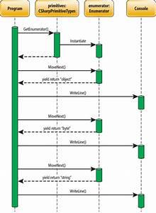 Essential  Net  Custom Iterators With Yield  Msdn
