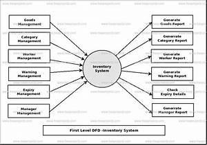 Inventory System Dataflow Diagram  Dfd  Freeprojectz