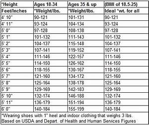Ideal Body Weight Calculator Age Ideal Body Weight Chart