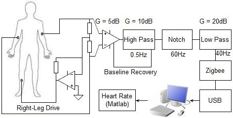 Block Diagram The Surface Ecg Device