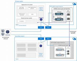 Sap On Azure Architecture Guide
