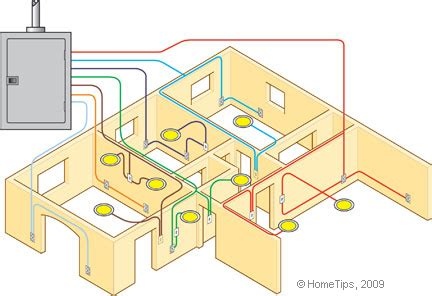 Laundry Room House Wiring Circuit by How A Home Electrical System Works