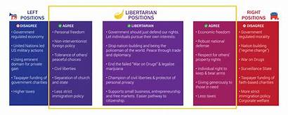 Libertarian Issues Peace Freedom Sense Common Party