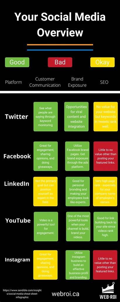 Social Cheat Sheet Marketing Leverage