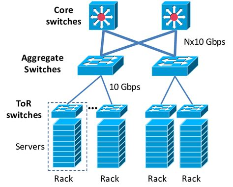 typical intra data center network architecture