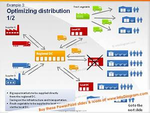 Supply Chain  Supply Chain Diagram