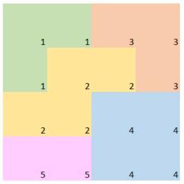 Numpy Tile 2d Array by Measure Border Overlap Between Numpy 2d Regions Python