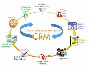 Supplychain Pictures: Customer Relationship Management ...