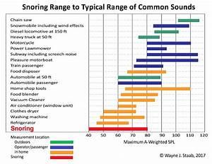 Does Loud Snoring Affect Hearing Wayne Staab Wayne 39 S World