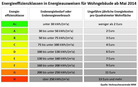 Energieeffizienklassen A+ Bis H