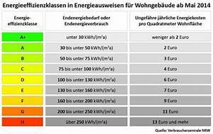 Energieverbrauchskennwert Berechnen : energieeffizienklassen a bis h ~ Themetempest.com Abrechnung