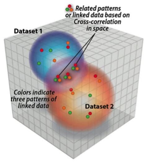 multivariate analysis service creative proteomics