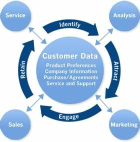 Service Value @ Performance Bike (1 of 2)   OC Marketing ...