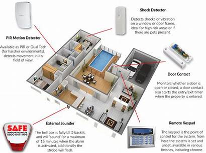 Intruder Alarm Security Alarms Plan Layout Systems