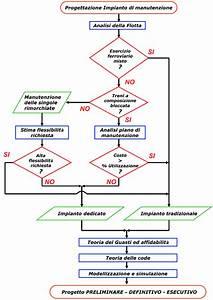 Diagramma Di Flusso Del Processo Di Progettazione Di Un