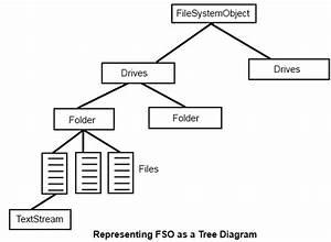 Filesystemobject In Vba  U2013 Explained