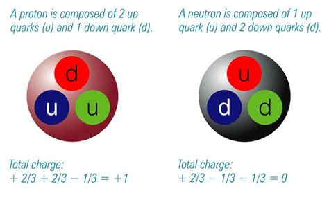 Proton Quarks by Physics News Neutron Proton Mass Difference Found
