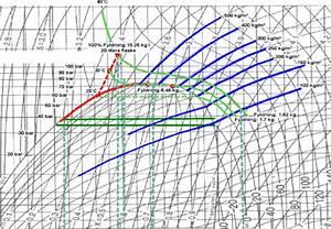 Ph Diagram R404