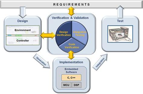 model based design  hil simulations