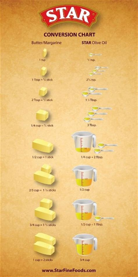 margarine substitute butter margarine substitute sweets and treats pinterest