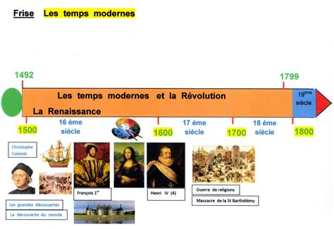 frise chronologique temps modernes 301 moved permanently