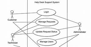 Computer Science Assignments  Help Desk Support System Use