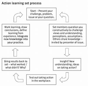 Colloboration Mechanisms: Action Learning Sets | Overseas ...