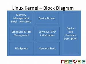 Nxp Imx6 Processor