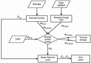 Energy Conversion System Flow Diagram