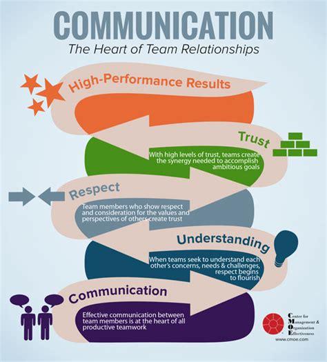 communication  heart  team relationships cmoe