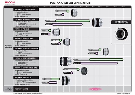 Ricoh's Newest Lens Roadmaps Show Four Upcoming Kmount