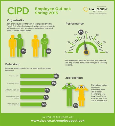 employee outlook infographic spring  httpwwwcipd