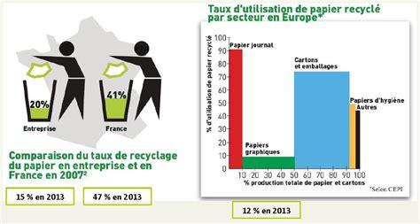 recyclage papier bureau gratuit pour une économie circulaire de la filière papier recyclé