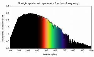 What Is The Color Of The Sun Science Questions With