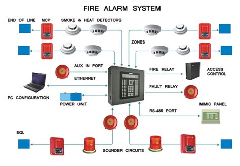 677 Beam Wiring Diagram by Alarm System Exle Ted Systems