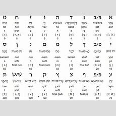 The Hebrew Language  No Vowels???  Elena's Israel Blog