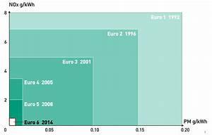 Euro 6 Steuer Berechnen : euro diesel come rocky ~ Themetempest.com Abrechnung
