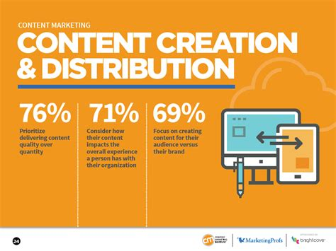 Best Marketing by The Four Best Content Marketing Exles From Unknown